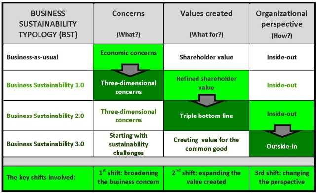BUSINESS-SUSTAINABILITY-TYPOLOGY-GRAPHIC-Nov14